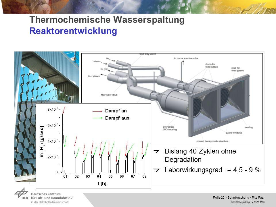 Institutsüberprüfung > 09.03.2006 Folie 22 > Solarforschung > Pitz-Paal Thermochemische Wasserspaltung Reaktorentwicklung Bislang 40 Zyklen ohne Degra