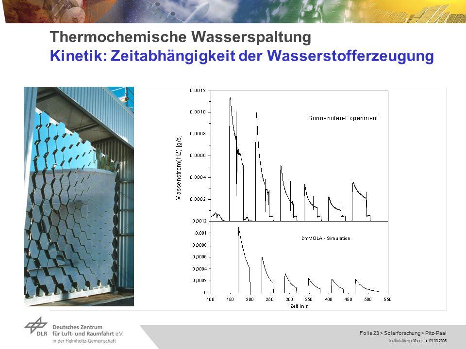 Institutsüberprüfung > 09.03.2006 Folie 23 > Solarforschung > Pitz-Paal Thermochemische Wasserspaltung Kinetik: Zeitabhängigkeit der Wasserstofferzeug