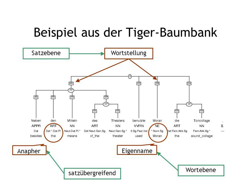 Beispiel aus der Tiger-Baumbank Eigenname Wortstellung Wortebene Satzebene satzübergreifend Anapher