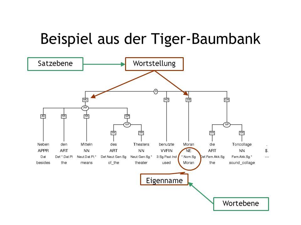 Beispiel aus der Tiger-Baumbank Eigenname Wortstellung Wortebene Satzebene