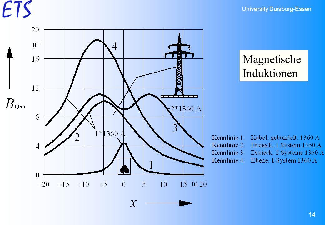 University Duisburg-Essen 14 Magnetische Induktionen