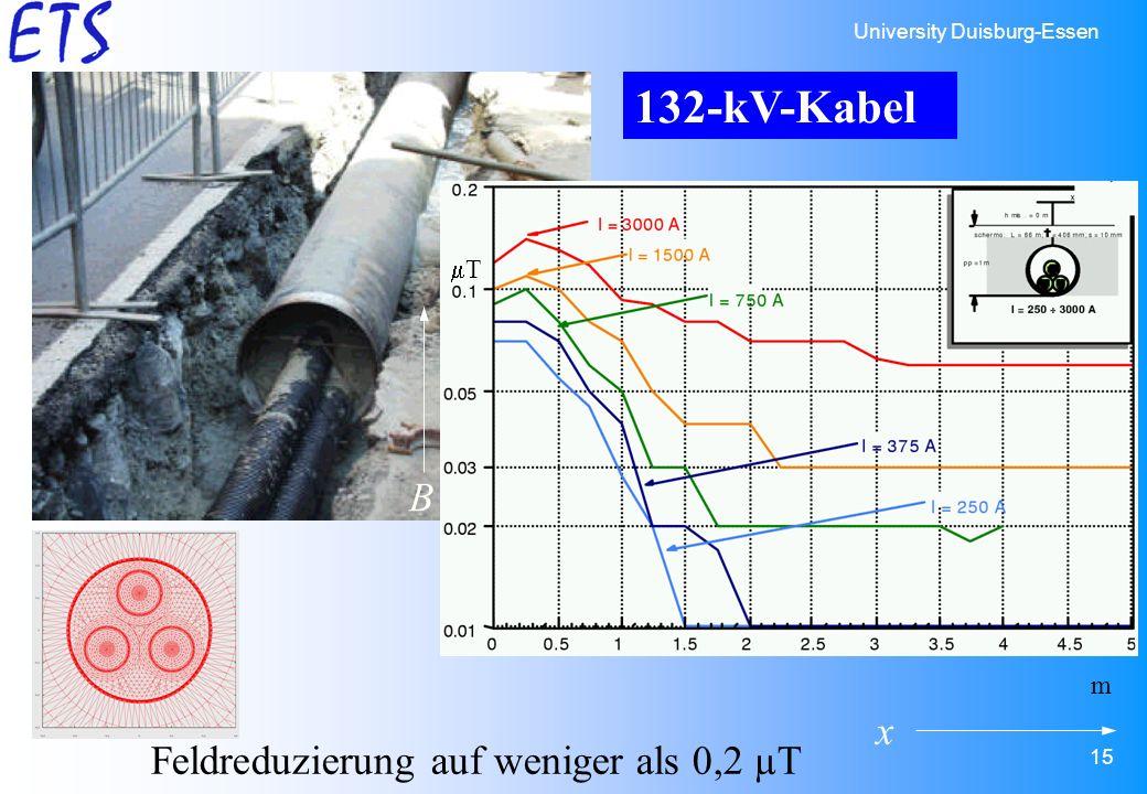 University Duisburg-Essen 15 x Feldreduzierung auf weniger als 0,2 µT m T B 132-kV-Kabel