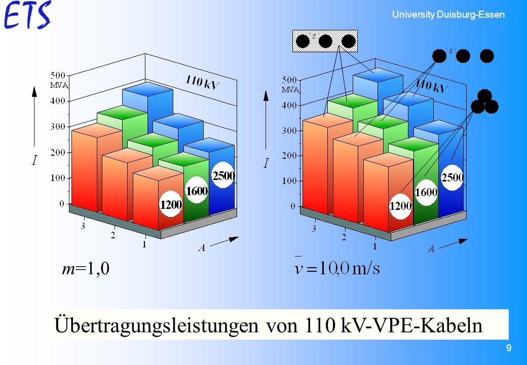 University Duisburg-Essen 9 m=1,0 Übertragungsleistungen von 110 kV-VPE-Kabeln