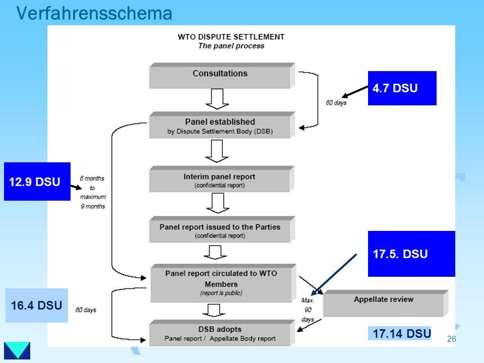 Verfahrensschema 4.7 DSU 12.9 DSU 17.5. DSU 16.4 DSU 17.14 DSU 26