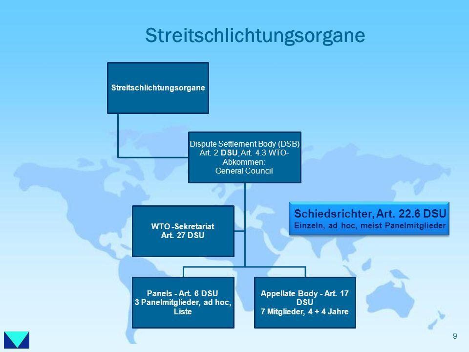 Streitschlichtungsorgane Dispute Settlement Body (DSB) Art. 2 DSU, Art. 4.3 WTO- Abkommen: General Council Panels - Art. 6 DSU 3 Panelmitglieder, ad h
