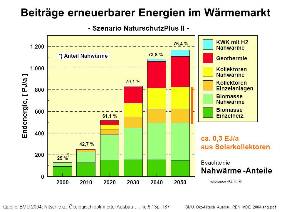 Quelle: BMU 2004; Nitsch e.a.: Ökologisch optimierter Ausbau…. fig.6.13p. 187 BMU_Öko-Nitsch_Ausbau_REN_inDE_2004lang.pdf Beiträge erneuerbarer Energi