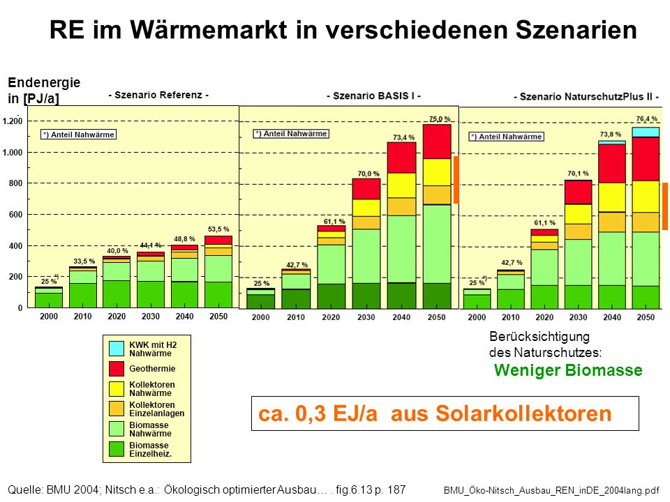 Quelle: BMU 2004; Nitsch e.a.: Ökologisch optimierter Ausbau…. fig.6.13 p. 187 BMU_Öko-Nitsch_Ausbau_REN_inDE_2004lang.pdf RE im Wärmemarkt in verschi