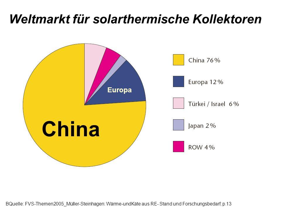 China Europa Weltmarkt für solarthermische Kollektoren BQuelle: FVS-Themen2005_Müller-Steinhagen: Wärme-undKäte aus RE- Stand und Forschungsbedarf; p.