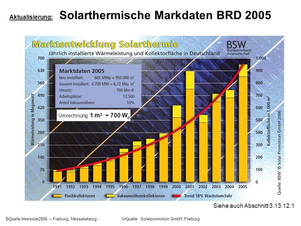 BQuelle:Intersolar2006 – Freiburg, Messekatalog ; UrQuelle: Solarpromotion GmbH, Freiburg Aktualisierung: Solarthermische Markdaten BRD 2005 Siehe auc