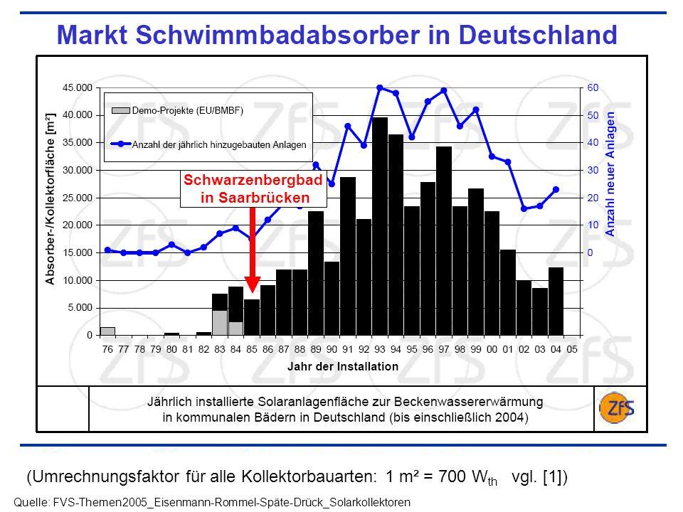 (Umrechnungsfaktor für alle Kollektorbauarten: 1 m² = 700 W th vgl. [1]) Quelle: FVS-Themen2005_Eisenmann-Rommel-Späte-Drück_Solarkollektoren Schwarze
