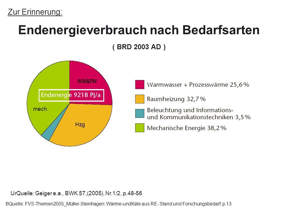 Zur Erinnerung: Endenergieverbrauch nach Bedarfsarten ( BRD 2003 AD ) BQuelle: FVS-Themen2005_Müller-Steinhagen: Wärme-undKäte aus RE- Stand und Forsc