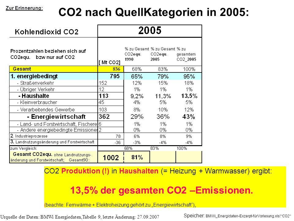 CO2 nach QuellKategorien in 2005: CO2 Produktion (!) in Haushalten (= Heizung + Warmwasser) ergibt: 13,5% der gesamten CO2 –Emissionen. (beachte: Fern