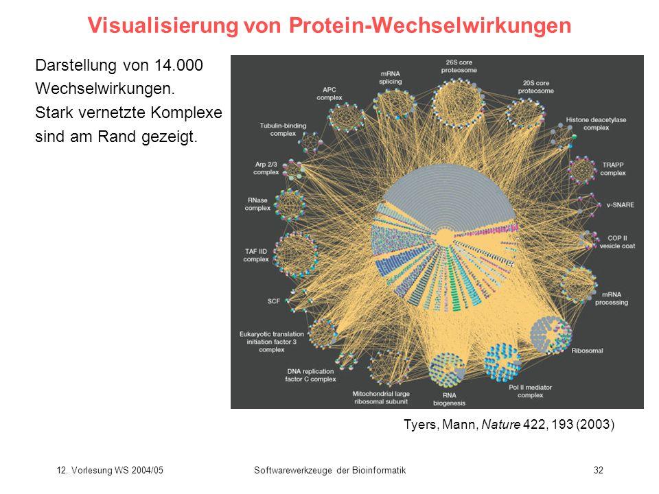 12. Vorlesung WS 2004/05Softwarewerkzeuge der Bioinformatik32 Visualisierung von Protein-Wechselwirkungen Darstellung von 14.000 Wechselwirkungen. Sta