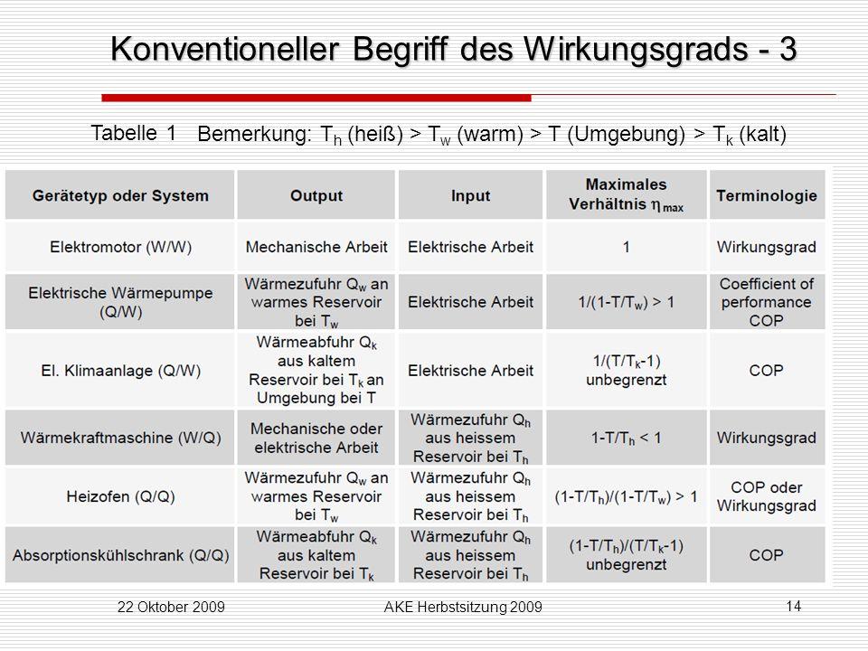 22 Oktober 2009AKE Herbstsitzung 2009 14 Konventioneller Begriff des Wirkungsgrads - 3 Tabelle 1 Bemerkung: T h (heiß) > T w (warm) > T (Umgebung) > T