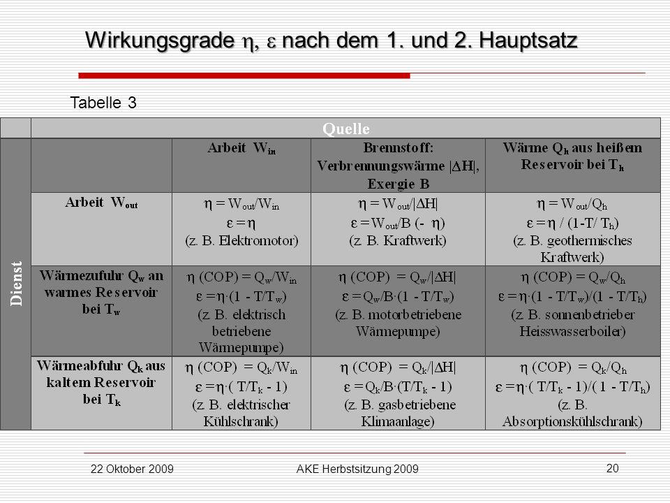 22 Oktober 2009AKE Herbstsitzung 2009 20 Wirkungsgrade nach dem 1. und 2. Hauptsatz Tabelle 3