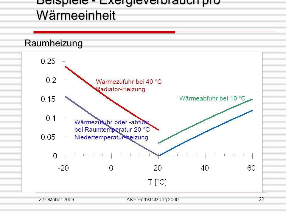 22 Oktober 2009AKE Herbstsitzung 2009 22 Beispiele - Exergieverbrauch pro Wärmeeinheit Wärmeabfuhr bei 10 °C Wärmezufuhr bei 40 °C Radiator-Heizung Wä
