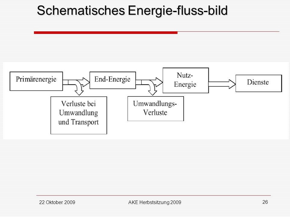 22 Oktober 2009AKE Herbstsitzung 2009 26 Schematisches Energie-fluss-bild