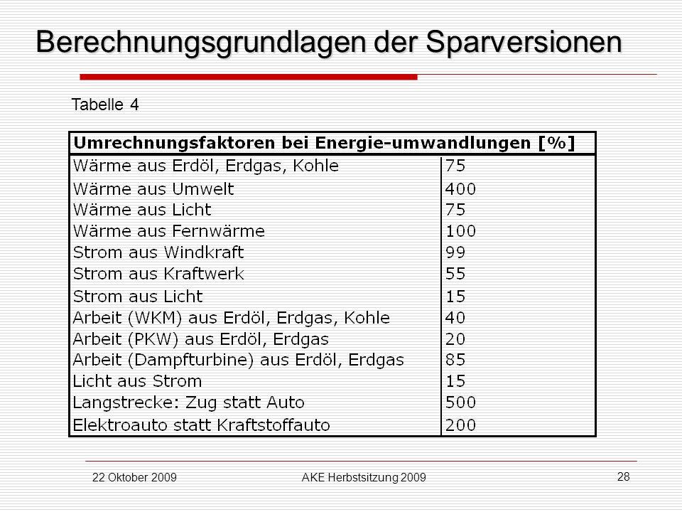 22 Oktober 2009AKE Herbstsitzung 2009 28 Berechnungsgrundlagen der Sparversionen Tabelle 4