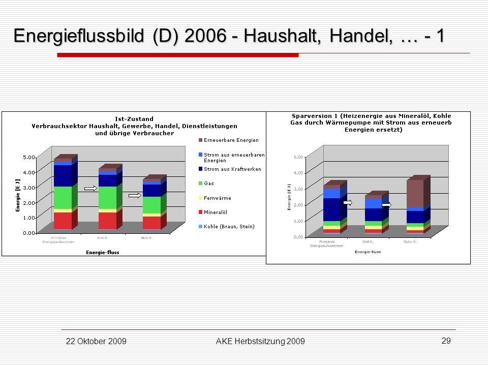 22 Oktober 2009AKE Herbstsitzung 2009 29 Energieflussbild (D) 2006 - Haushalt, Handel, … - 1