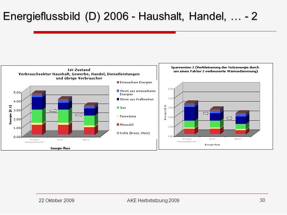 22 Oktober 2009AKE Herbstsitzung 2009 30 Energieflussbild (D) 2006 - Haushalt, Handel, … - 2