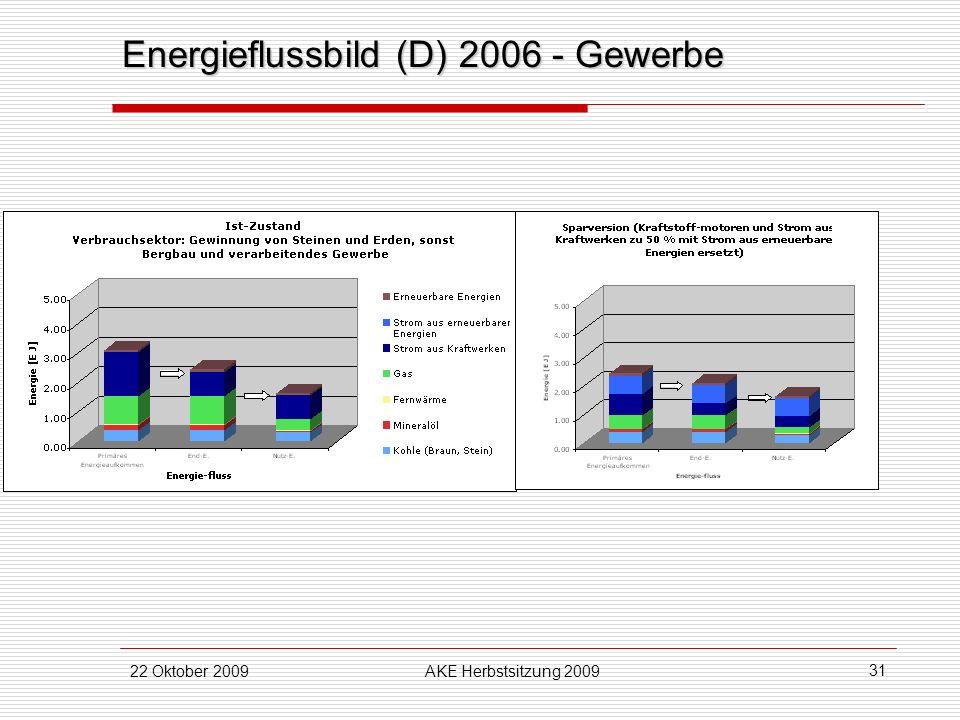 22 Oktober 2009AKE Herbstsitzung 2009 31 Energieflussbild (D) 2006 - Gewerbe