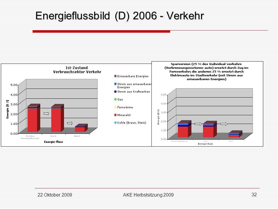 22 Oktober 2009AKE Herbstsitzung 2009 32 Energieflussbild (D) 2006 - Verkehr