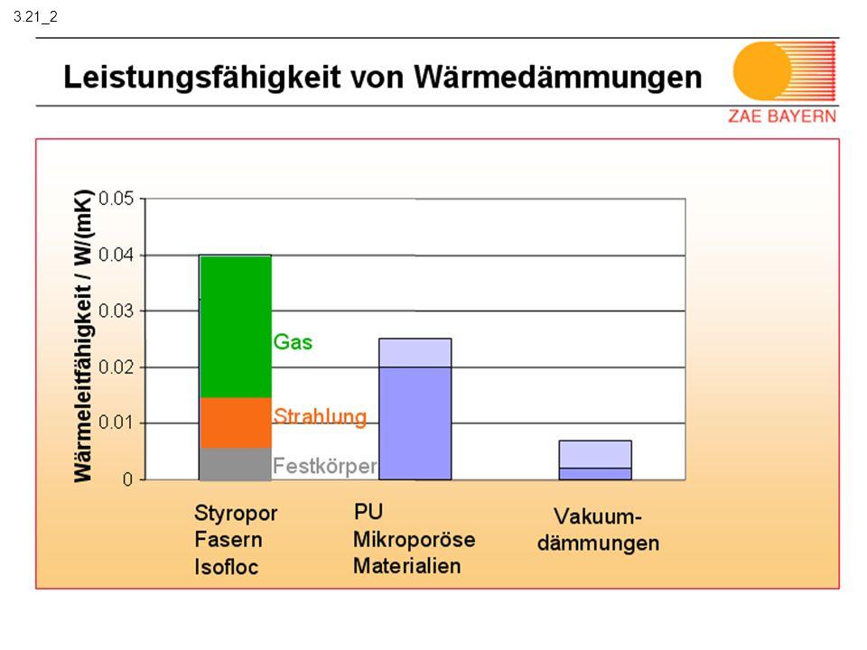 Fossile Kraftwerke hoher Effizienz 3.3
