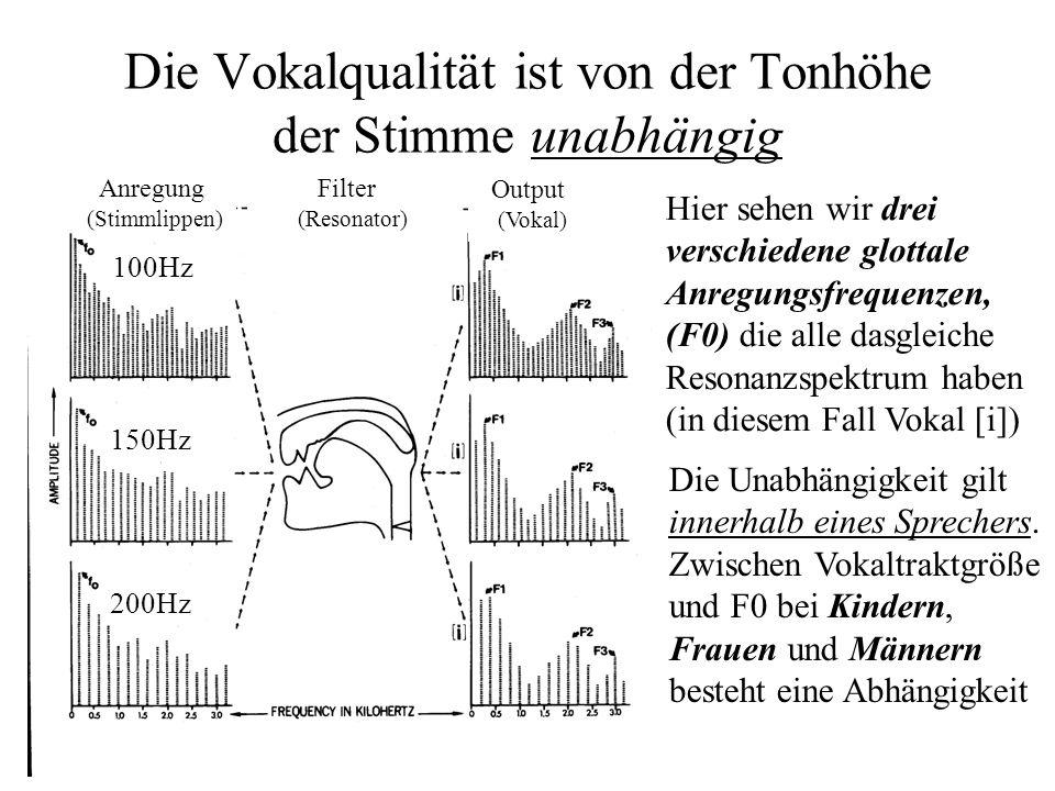 Deutsche Vokale (nach Neppert & Petursson)