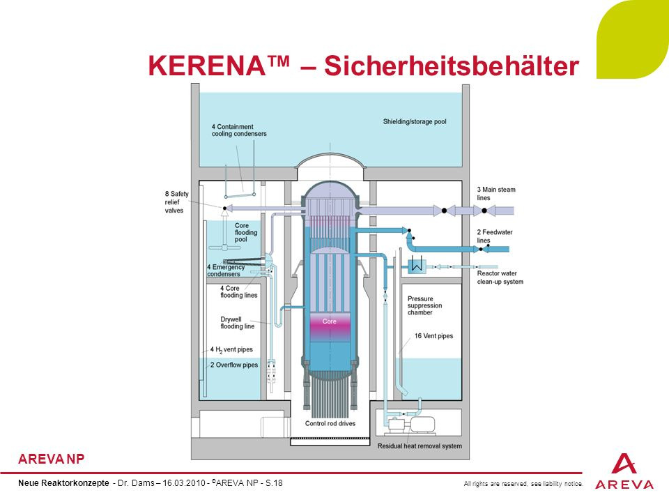 All rights are reserved, see liability notice. AREVA NP Neue Reaktorkonzepte - Dr. Dams – 16.03.2010 - © AREVA NP - S.18 KERENA – Sicherheitsbehälter