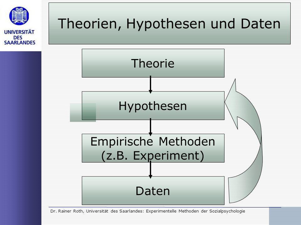Dr. Rainer Roth, Universität des Saarlandes: Experimentelle Methoden der Sozialpsychologie Theorie Hypothesen Empirische Methoden (z.B. Experiment) Da