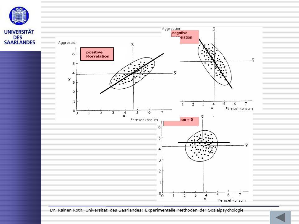 Dr. Rainer Roth, Universität des Saarlandes: Experimentelle Methoden der Sozialpsychologie Fernsehkonsum Aggression Fernsehkonsum Aggression Fernsehko