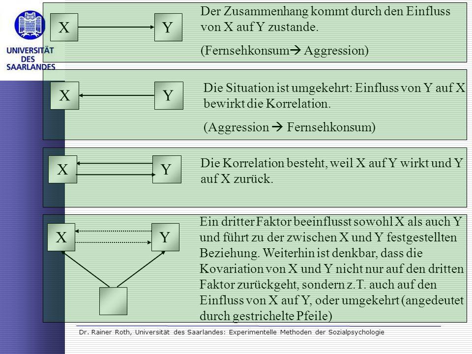 Dr. Rainer Roth, Universität des Saarlandes: Experimentelle Methoden der Sozialpsychologie XY Der Zusammenhang kommt durch den Einfluss von X auf Y zu