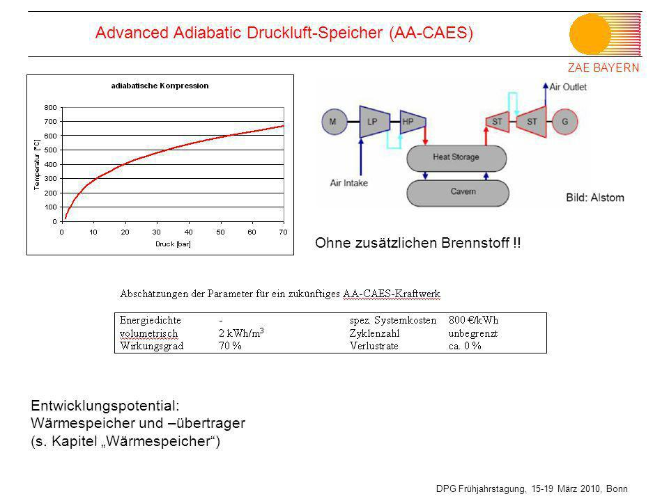ZAE BAYERN DPG Frühjahrstagung, 15-19 März 2010, Bonn Advanced Adiabatic Druckluft-Speicher (AA-CAES) Ohne zusätzlichen Brennstoff !! Entwicklungspote