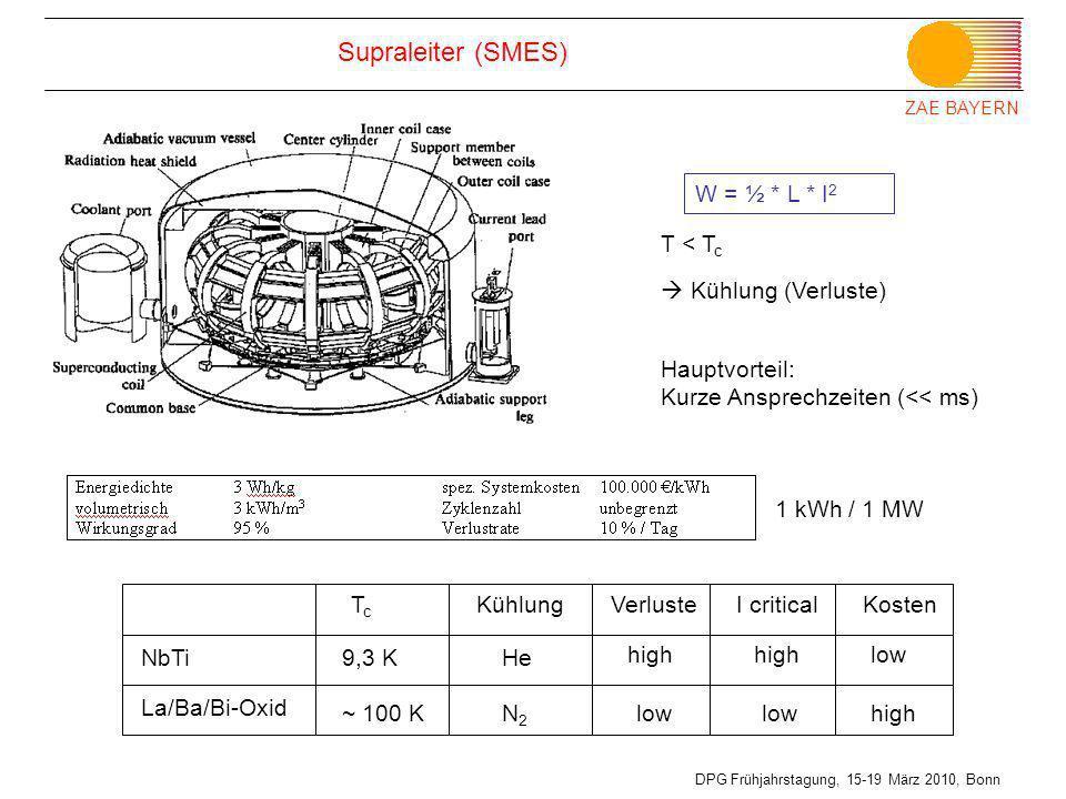 ZAE BAYERN DPG Frühjahrstagung, 15-19 März 2010, Bonn Supraleiter (SMES) T < T c Kühlung (Verluste) W = ½ * L * I 2 NbTi La/Ba/Bi-Oxid TcTc 9,3 K ~ 10