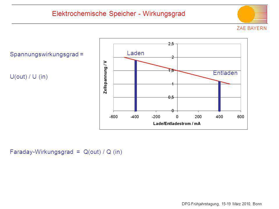 ZAE BAYERN DPG Frühjahrstagung, 15-19 März 2010, Bonn Elektrochemische Speicher - Wirkungsgrad Laden Entladen Spannungswirkungsgrad = U(out) / U (in)