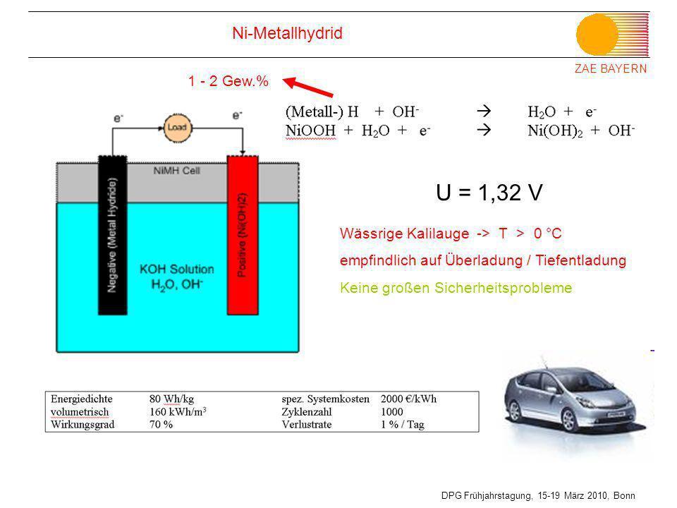 ZAE BAYERN DPG Frühjahrstagung, 15-19 März 2010, Bonn Ni-Metallhydrid U = 1,32 V 1 - 2 Gew.% Wässrige Kalilauge -> T > 0 °C empfindlich auf Überladung