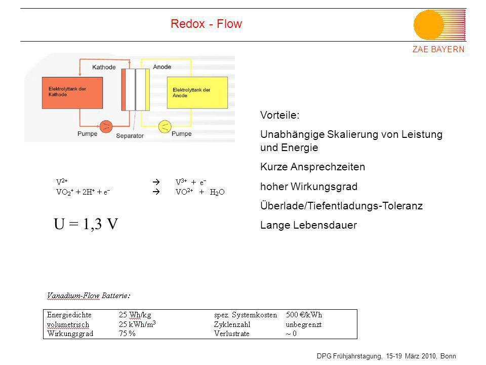 ZAE BAYERN DPG Frühjahrstagung, 15-19 März 2010, Bonn Redox - Flow U = 1,3 V Vorteile: Unabhängige Skalierung von Leistung und Energie Kurze Ansprechz