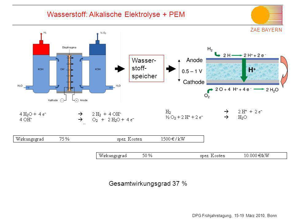 ZAE BAYERN DPG Frühjahrstagung, 15-19 März 2010, Bonn Wasserstoff: Alkalische Elektrolyse + PEM Wasser- stoff- speicher Gesamtwirkungsgrad 37 %