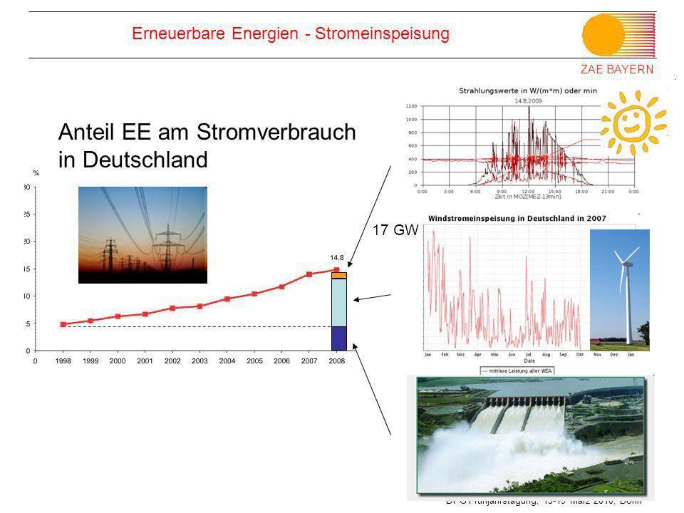 ZAE BAYERN DPG Frühjahrstagung, 15-19 März 2010, Bonn Erneuerbare Energien - Stromeinspeisung Anteil EE am Stromverbrauch in Deutschland 17 GW