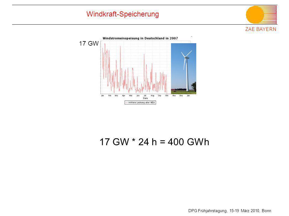 ZAE BAYERN DPG Frühjahrstagung, 15-19 März 2010, Bonn Windkraft-Speicherung 17 GW 17 GW * 24 h = 400 GWh