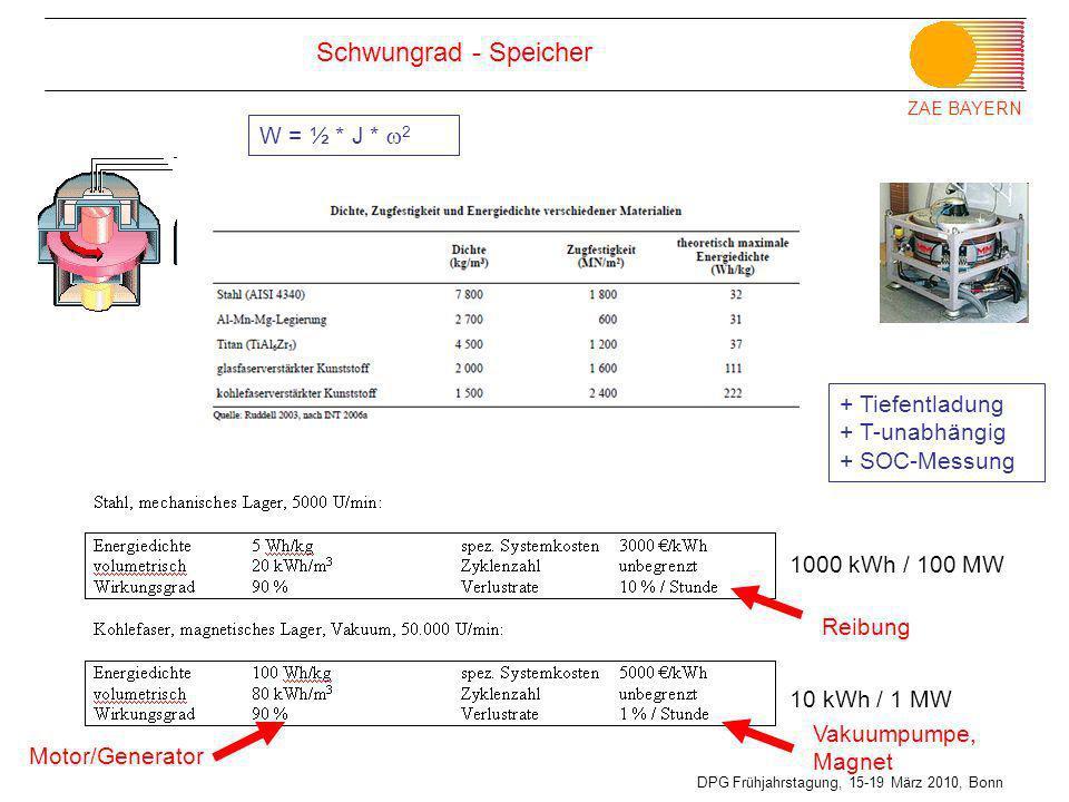 ZAE BAYERN DPG Frühjahrstagung, 15-19 März 2010, Bonn W = ½ * J * 2 Schwungrad - Speicher 1000 kWh / 100 MW 10 kWh / 1 MW + Tiefentladung + T-unabhäng