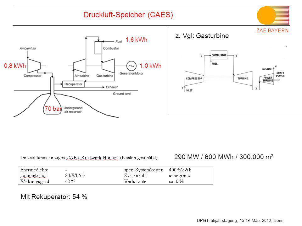 ZAE BAYERN DPG Frühjahrstagung, 15-19 März 2010, Bonn Druckluft-Speicher (CAES) z. Vgl: Gasturbine 290 MW / 600 MWh / 300.000 m 3 70 bar 0,8 kWh 1,6 k