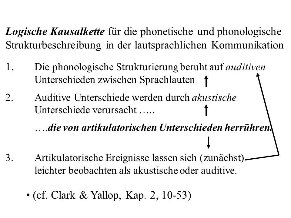 Logische Kausalkette für die phonetische und phonologische Strukturbeschreibung in der lautsprachlichen Kommunikation 1.