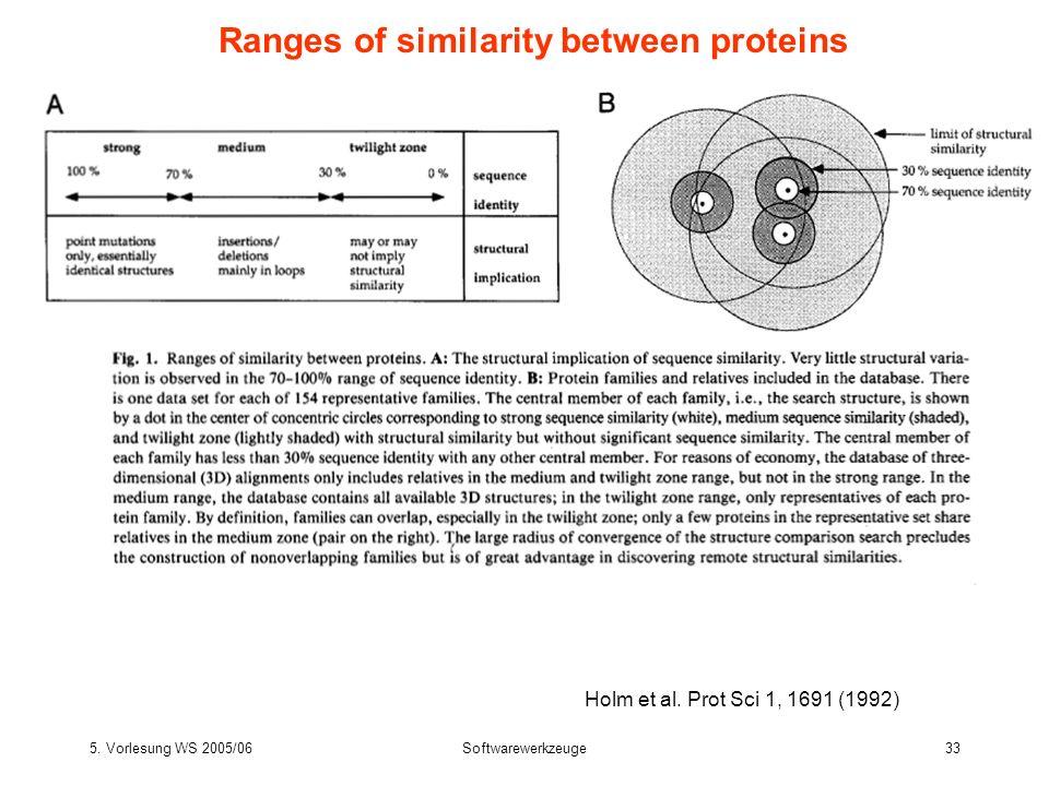 5.Vorlesung WS 2005/06Softwarewerkzeuge33 Ranges of similarity between proteins Holm et al.