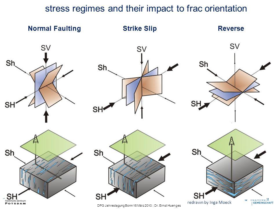 DPG Jahrestagung Bonn 16 März 2010 ; Dr. Ernst Huenges stress regimes and their impact to frac orientation Normal Faulting Strike Slip Reverse redrawn