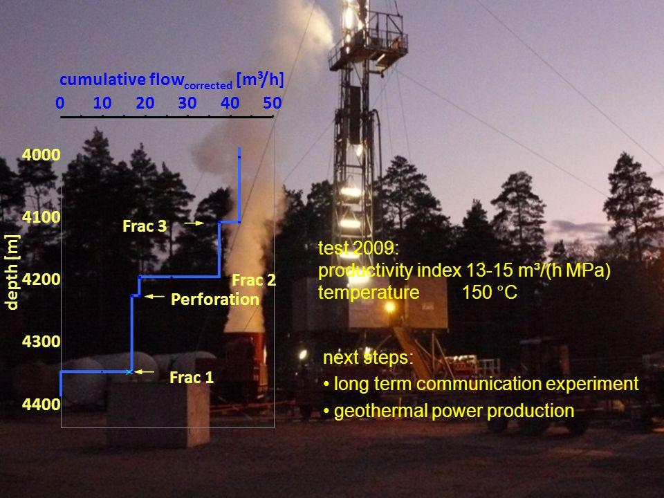 DPG Jahrestagung Bonn 16 März 2010 ; Dr. Ernst Huenges 01020304050 4000 4100 4200 4300 4400 depth [m] cumulative flow corrected [m³/h] Perforation Fra