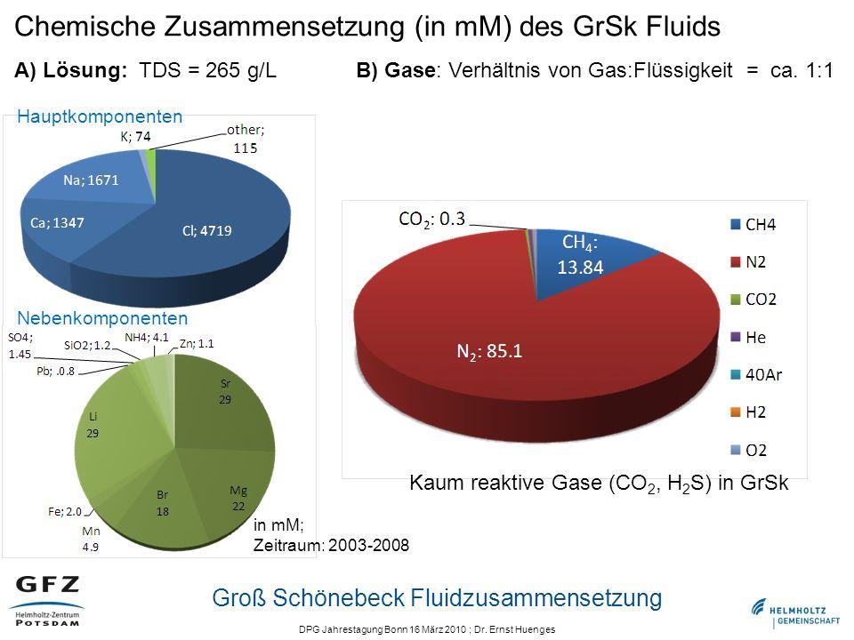 DPG Jahrestagung Bonn 16 März 2010 ; Dr. Ernst Huenges Groß Schönebeck Fluidzusammensetzung Chemische Zusammensetzung (in mM) des GrSk Fluids Hauptkom
