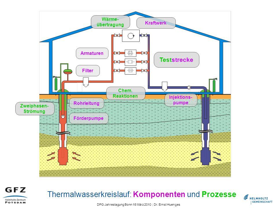DPG Jahrestagung Bonn 16 März 2010 ; Dr. Ernst Huenges Thermalwasserkreislauf: Komponenten und Prozesse Slide 24/42 Förderpumpe Injektions- pumpe Filt
