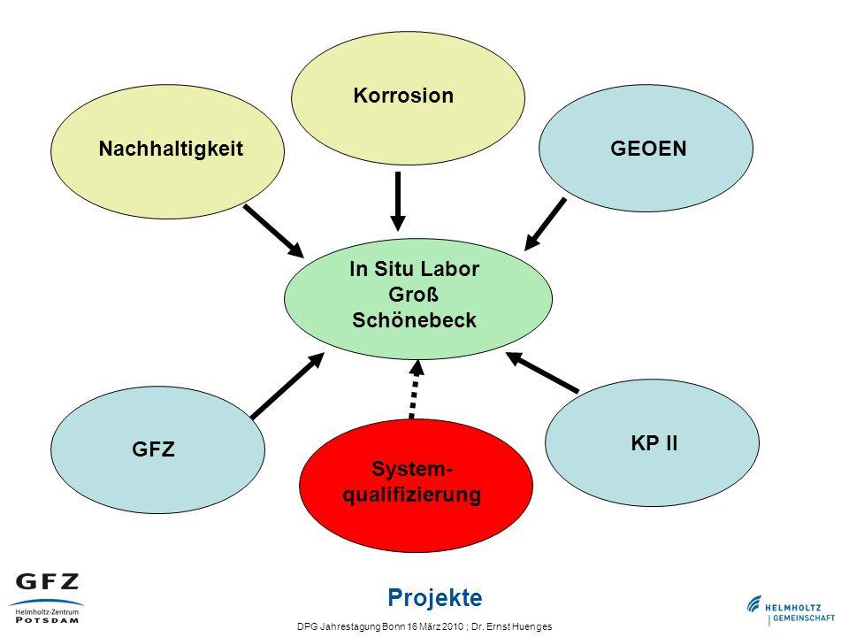 DPG Jahrestagung Bonn 16 März 2010 ; Dr. Ernst Huenges Nachhaltigkeit GEOEN In Situ Labor Groß Schönebeck GFZ KP II Korrosion System- qualifizierung P