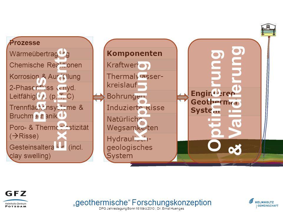 DPG Jahrestagung Bonn 16 März 2010 ; Dr. Ernst Huenges geothermische Forschungskonzeption Komponenten Kraftwerk Thermalwasser- kreislauf Bohrungen Ind